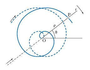 spirale ARCHIMEDE