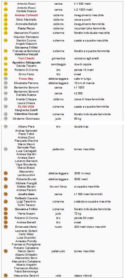 campioni italiani ATLANTA 1996